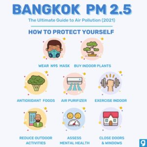 Bangkok and the Battle Against Air Pollution • Air Pollution Bangkok inforgraphic protect yourself