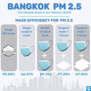 Bangkok and the Battle Against Air Pollution • Air Pollution Bangkok inforgraphic mask efficiency